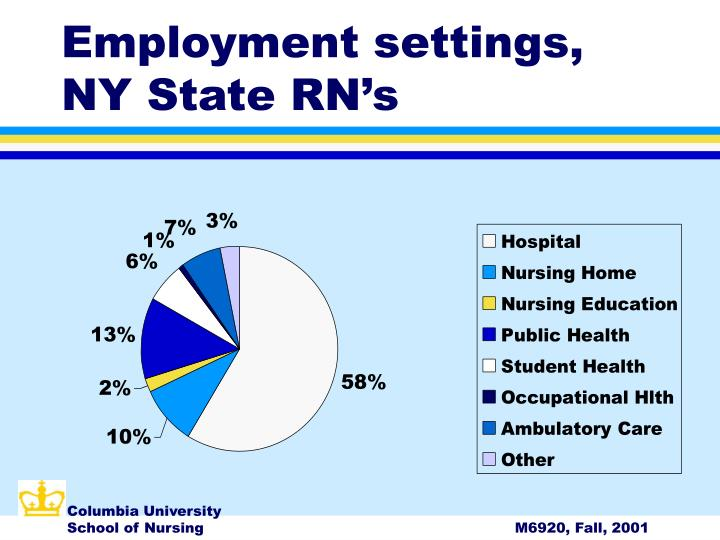 Employment settings, NY State RN's
