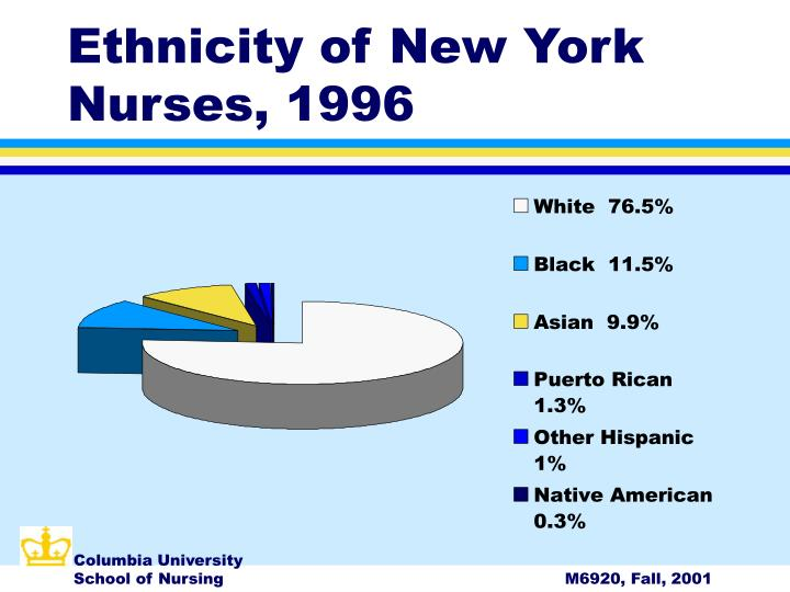 Ethnicity of New York Nurses, 1996
