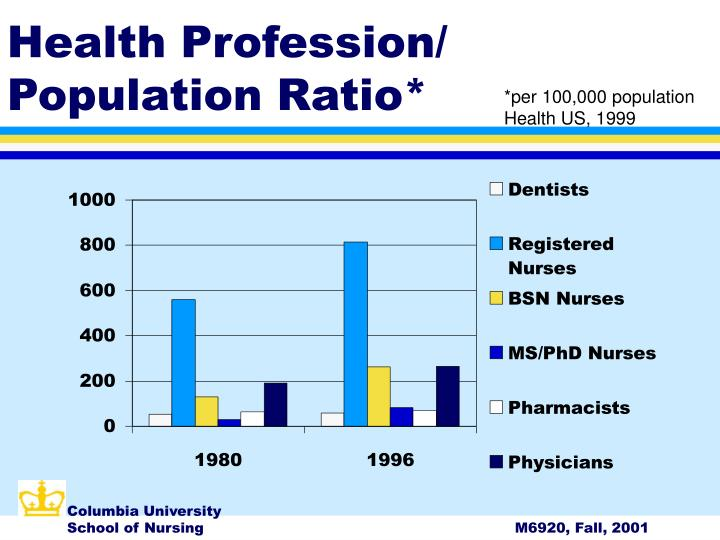 Health Profession/ Population Ratio*