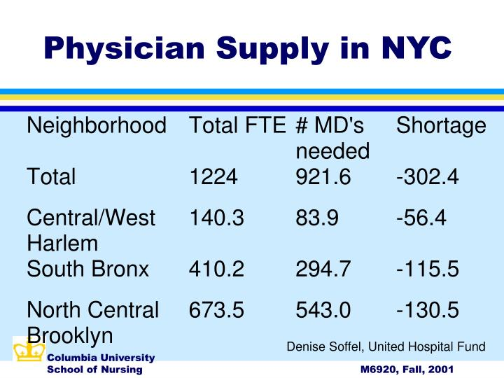 Physician Supply in NYC