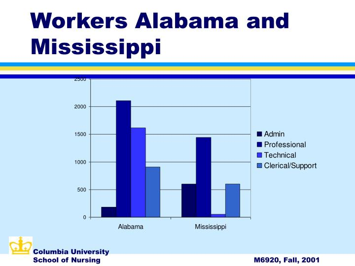 Workers Alabama and Mississippi