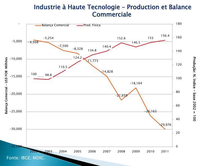 Industrie à Haute Tecnologie – Production et Balance Commerciale