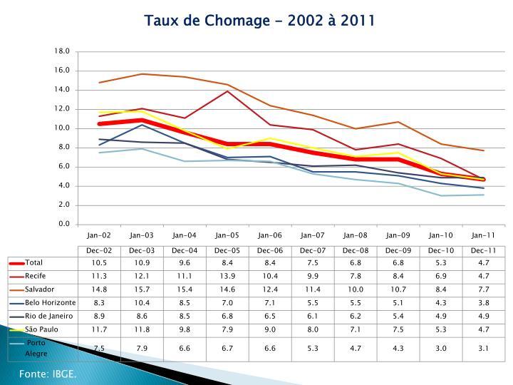 Taux de Chomage - 2002 à 2011