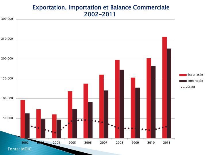 Exportation, Importation et Balance Commerciale