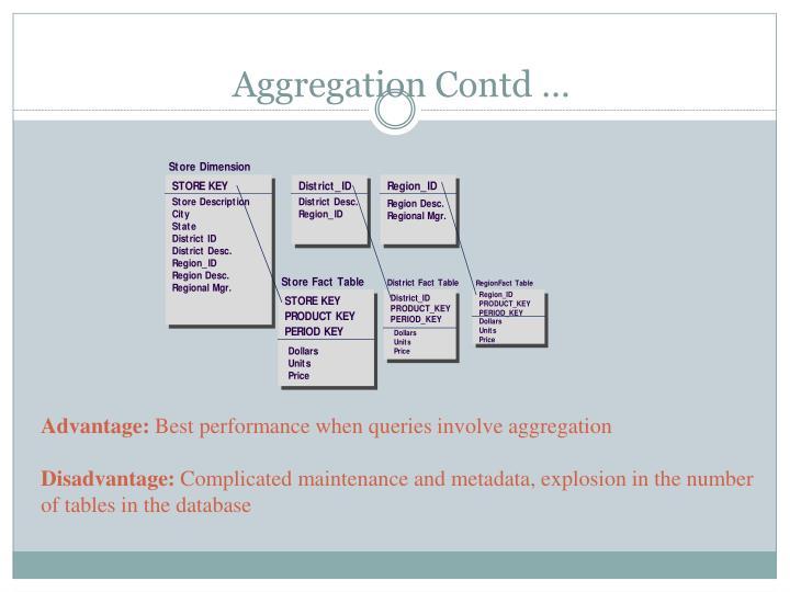Aggregation Contd …