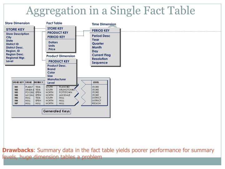 Aggregation in a Single Fact Table