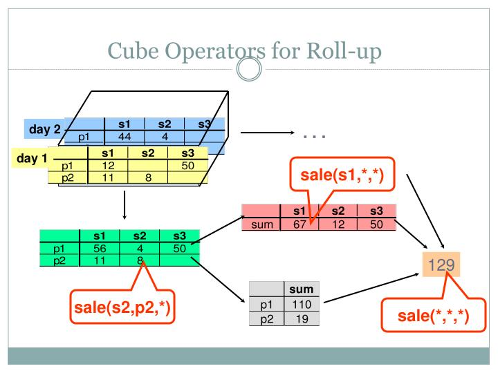 Cube Operators for Roll-up