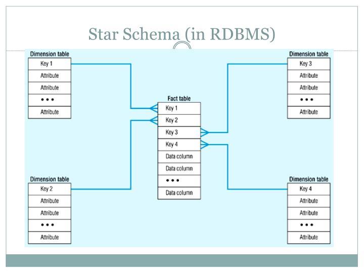 Star Schema (in RDBMS)