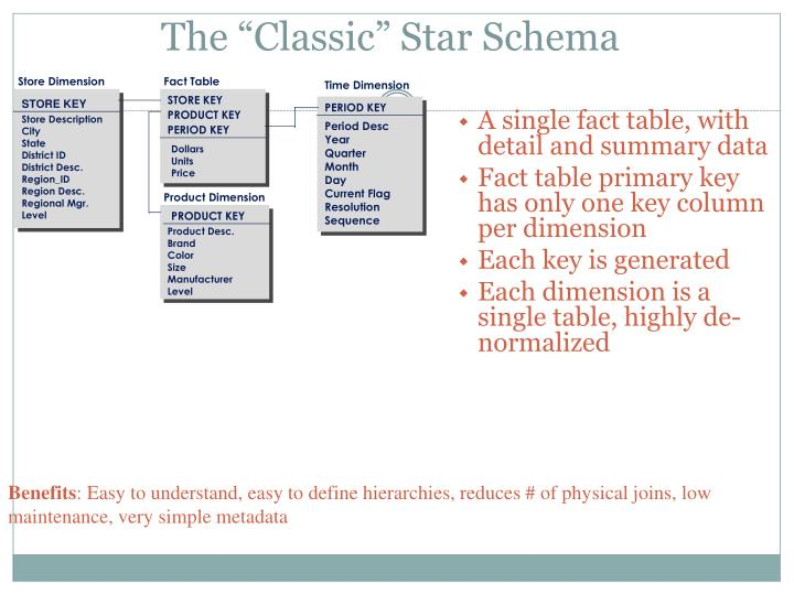 "The ""Classic"" Star Schema"