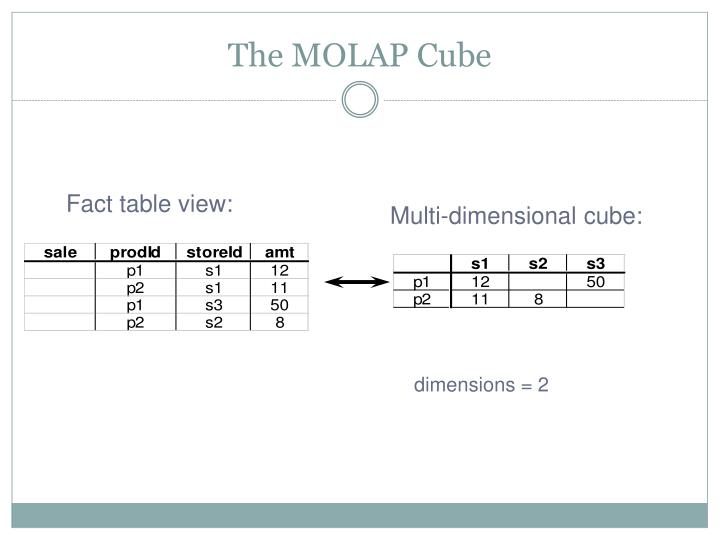 The MOLAP Cube