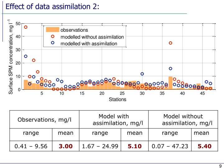 Effect of data assimilation 2: