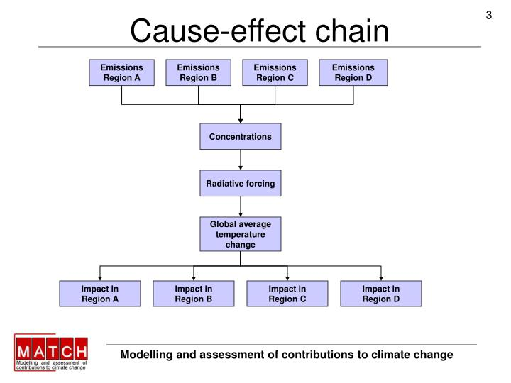 Cause effect chain