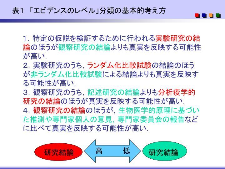 表1 「エビデンスのレベル」分類の基本的考え方