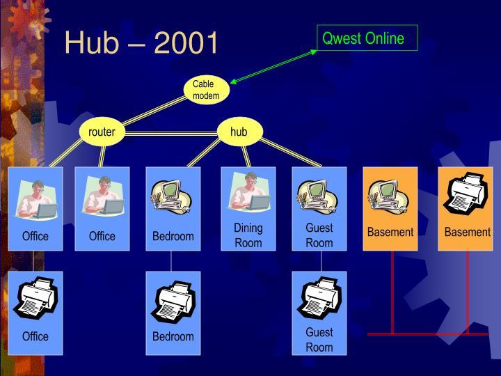 Hub – 2001