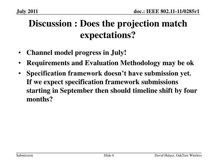 Channel model progress in July!