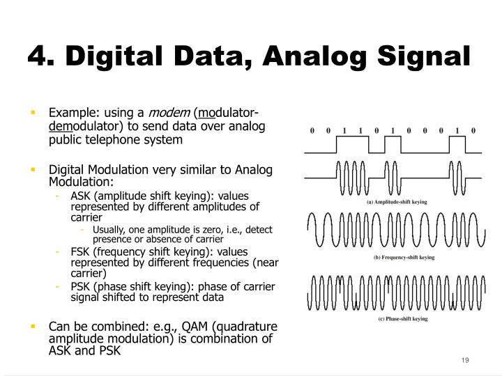 4. Digital Data, Analog Signal