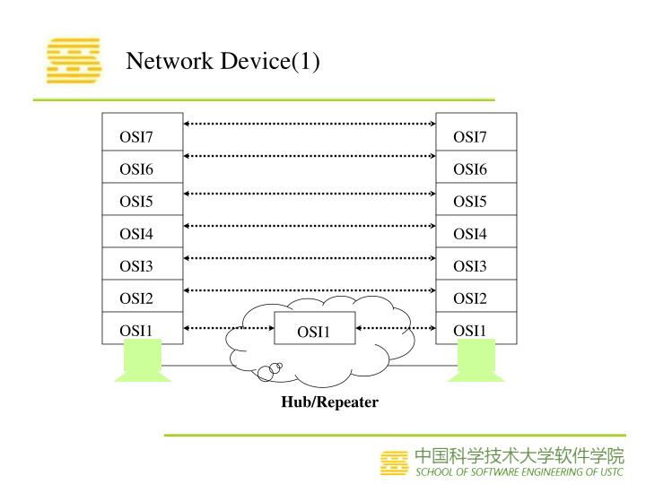 Network Device(1)
