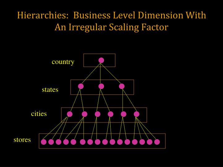 Hierarchies:  Business Level Dimension With An Irregular Scaling Factor
