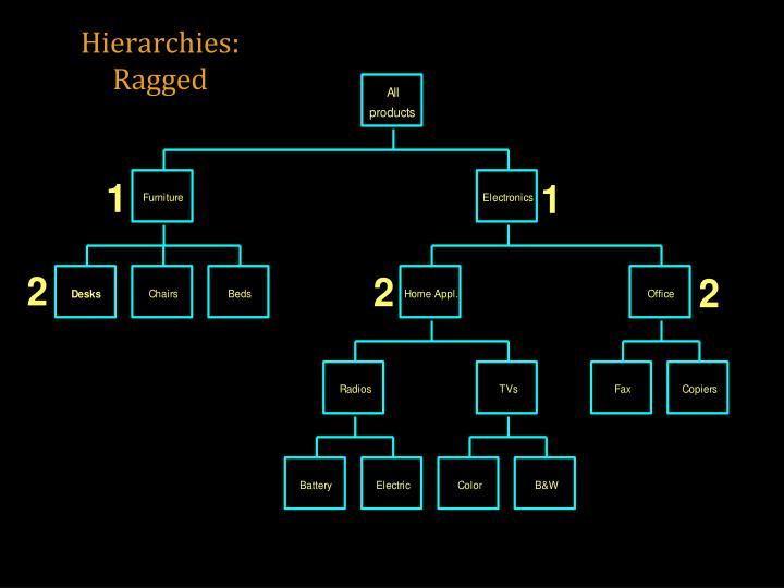 Hierarchies: Ragged