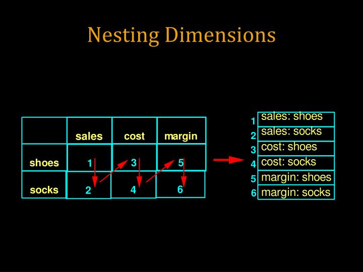 Nesting Dimensions