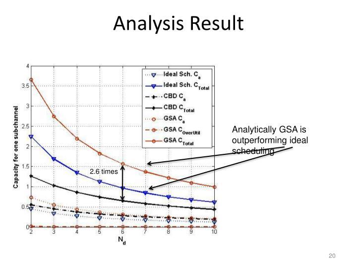 Analysis Result