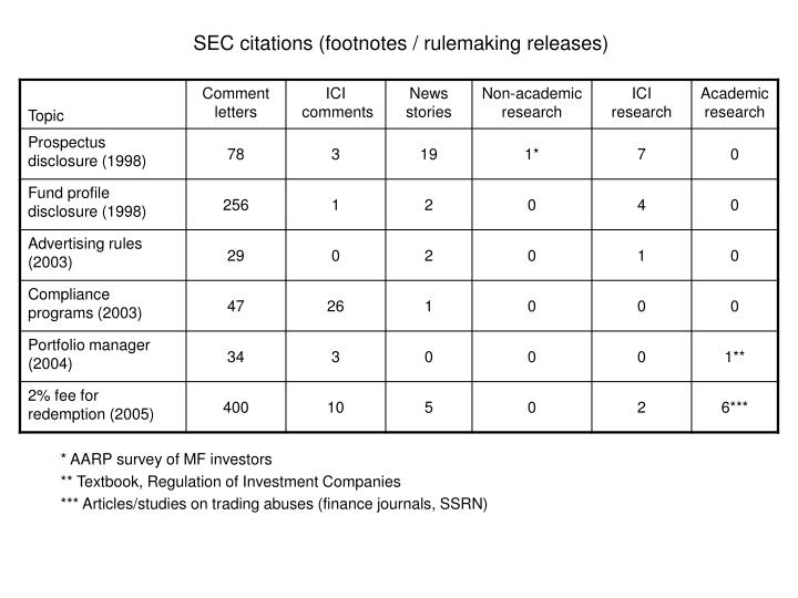 SEC citations (footnotes / rulemaking releases)