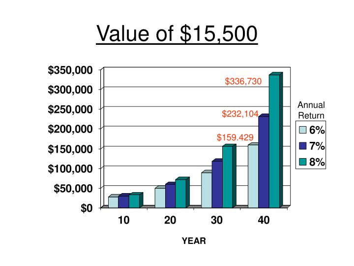 Value of $15,500
