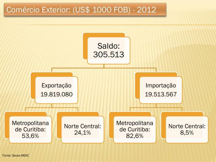 Comércio Exterior: (US$ 1000 FOB) - 2012