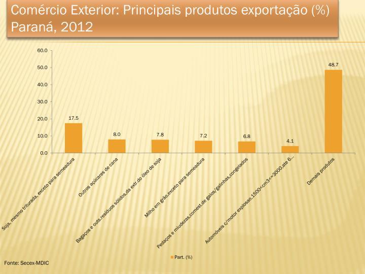 Comércio Exterior: Principais produtos exportação (%)