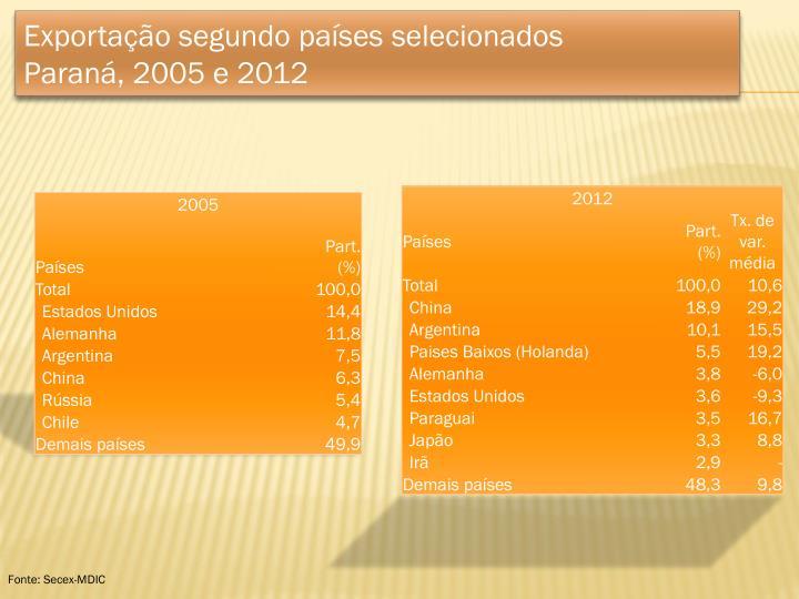 Exportação segundo países selecionados
