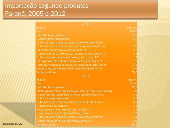 Importação segundo produtos