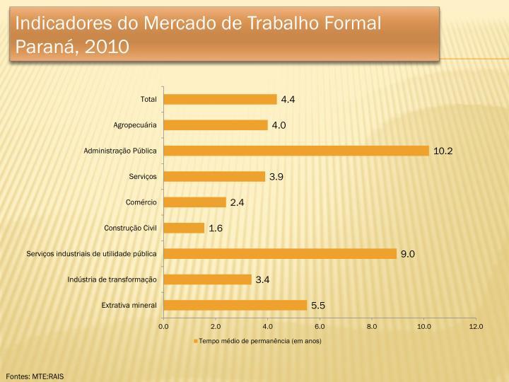 Indicadores do Mercado de Trabalho Formal