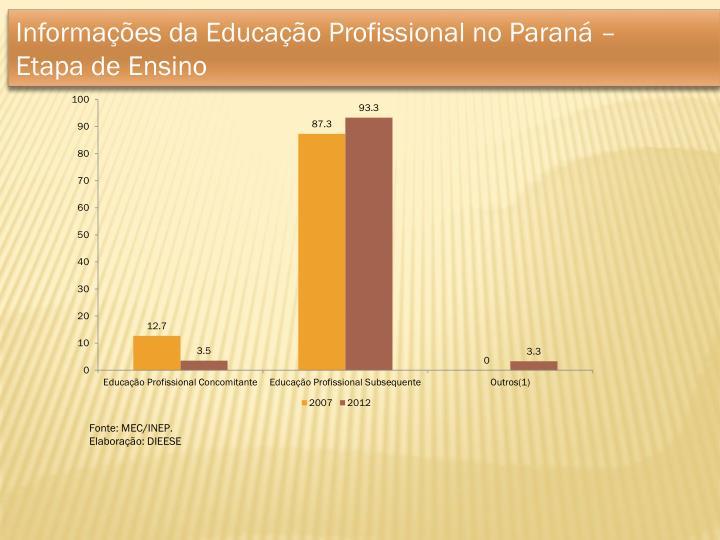 Informações da Educação Profissional no Paraná –