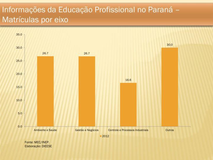 Informações da Educação Profissional no Paraná – Matrículas por eixo