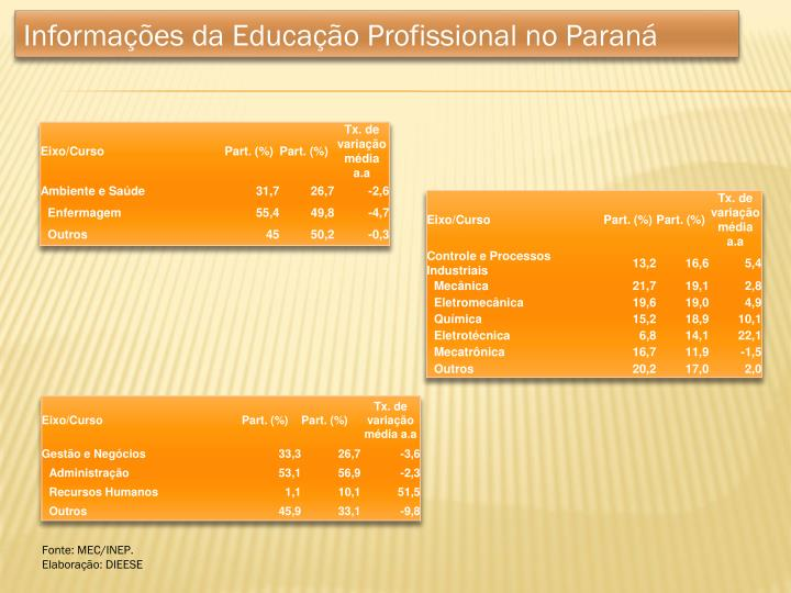 Informações da Educação Profissional no Paraná