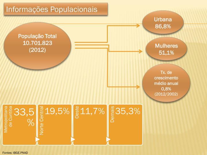 Informações Populacionais