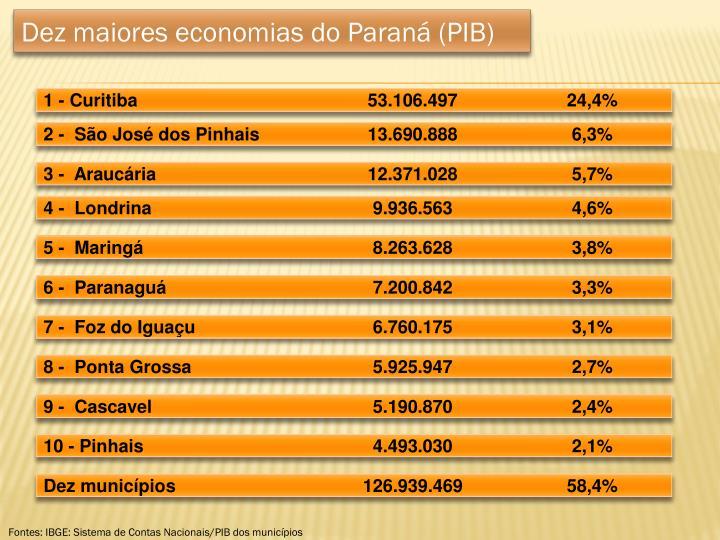 Dez maiores economias do Paraná (PIB)