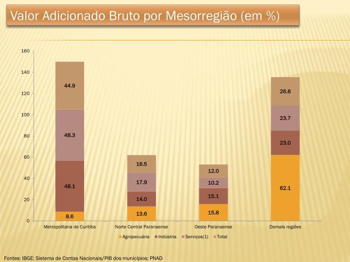 Valor Adicionado Bruto por Mesorregião (em %)