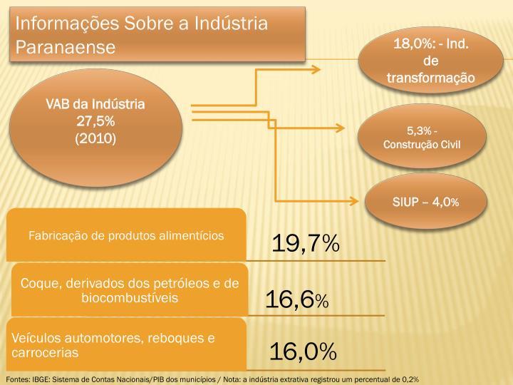 Informações Sobre a Indústria Paranaense