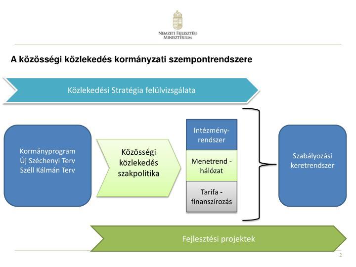 A közösségi közlekedés kormányzati szempontrendszere