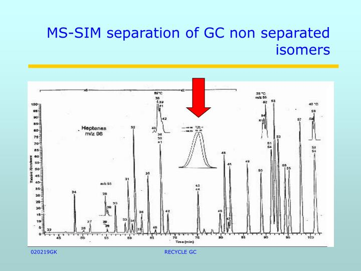 MS-SIM separation of GC non separated isomers