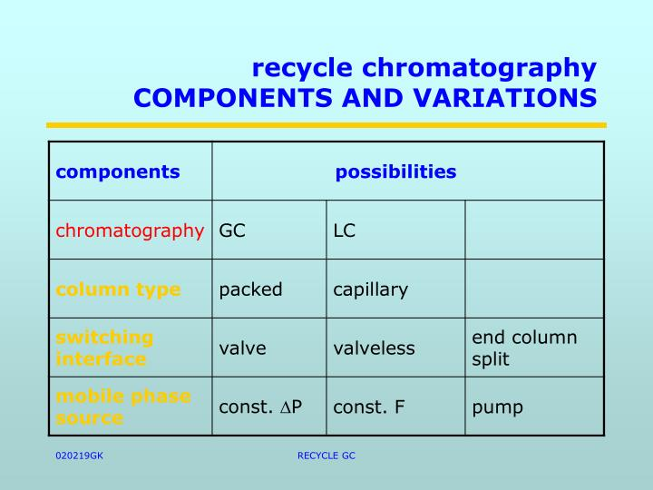 recycle chromatography