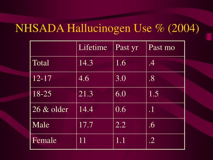 NHSADA Hallucinogen Use % (2004)