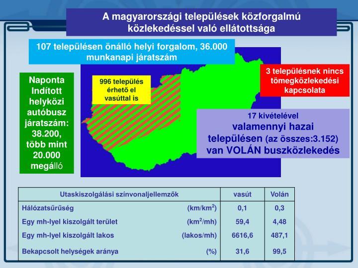A magyarországi települések közforgalmú közlekedéssel való ellátottsága