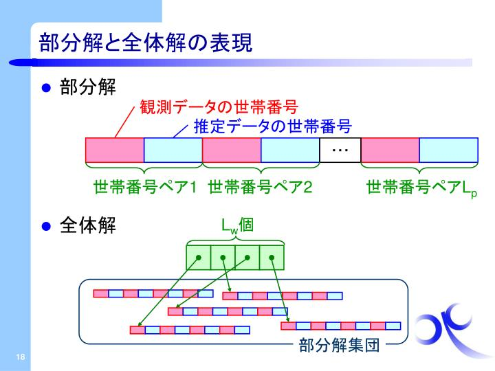 部分解と全体解の表現