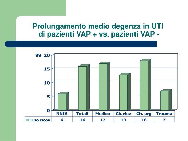 Prolungamento medio degenza in UTI