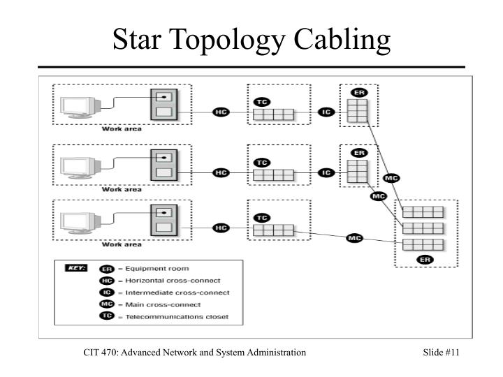 Star Topology Cabling