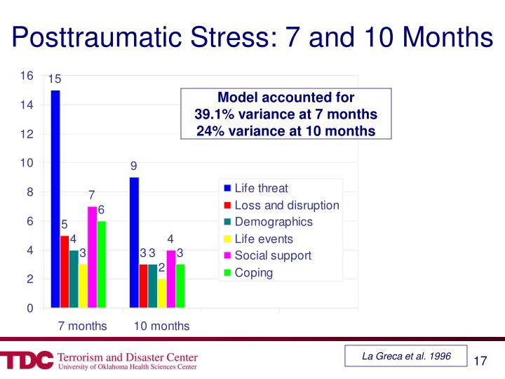 Posttraumatic Stress: 7 and 10 Months