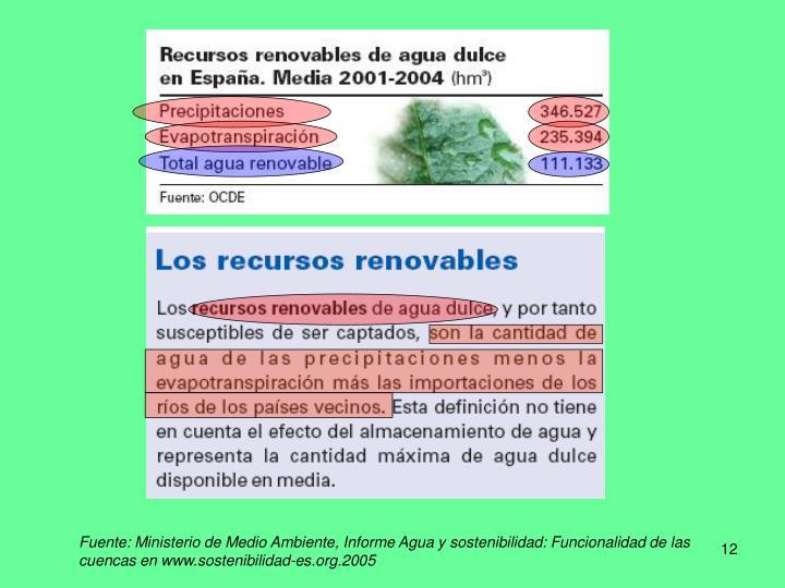 Fuente: Ministerio de Medio Ambiente, Informe Agua y sostenibilidad: Funcionalidad de las cuencas en www.sostenibilidad-es.org.2005