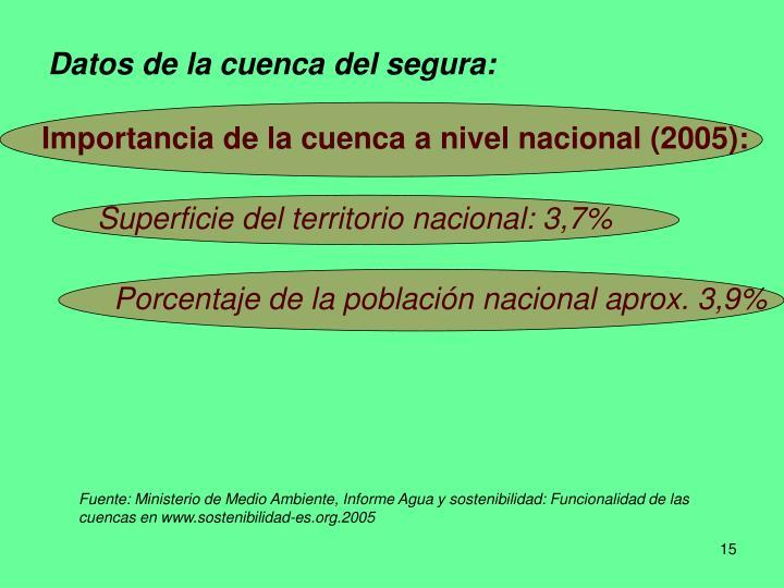 Datos de la cuenca del segura: